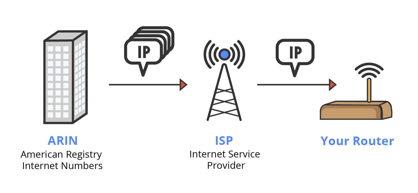 Illustration of IP allocation from ARIN to an ISP and from the ISP to the user