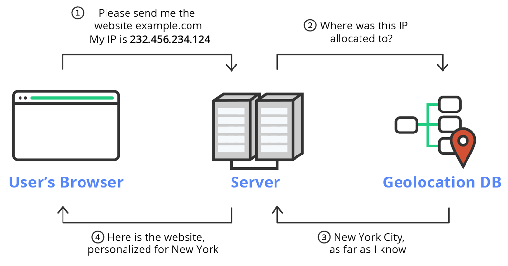 The user's browser asks for the website from the server. There server asks the geolocation database for the user's location according to its IP, the server serves the website to the user with customized content according to its location.