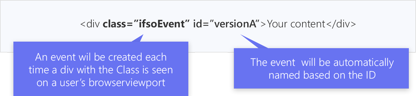an example of a div with a class and id. Google tag manager will create a event based on the class and will name the event based on the ID.