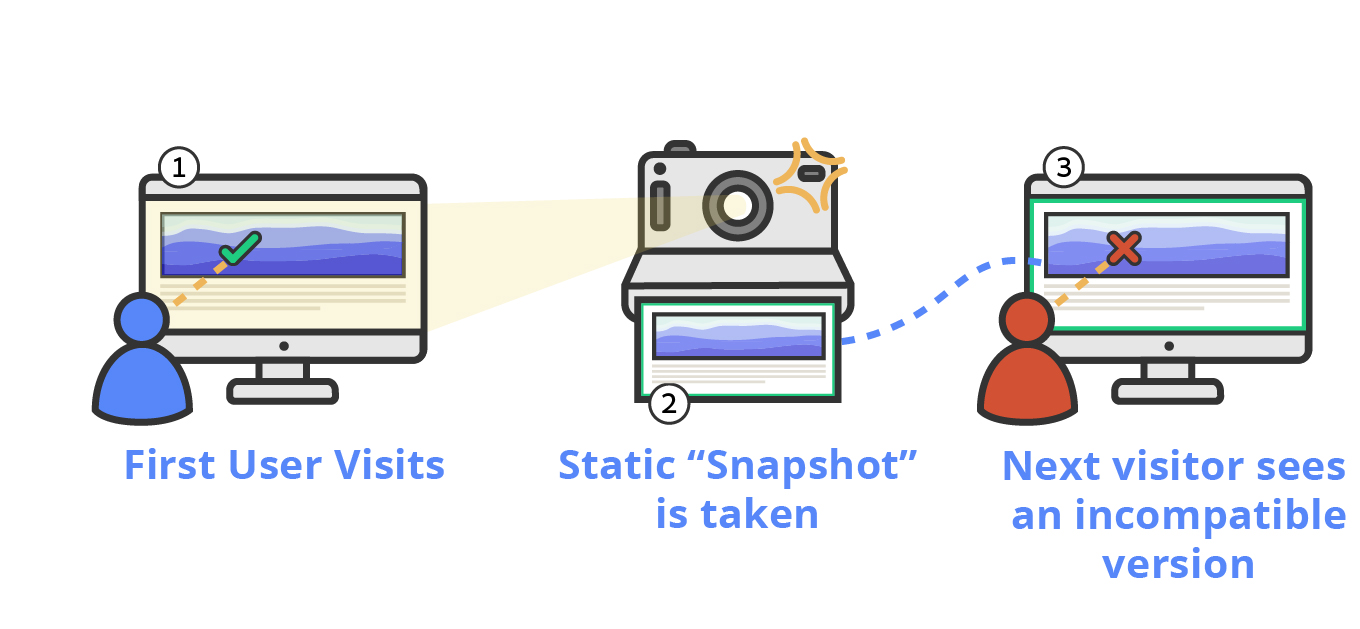 An illustration showing the conflict between page caching and dynamic content. A snapshot is taken after the visit of the first user. The snapshot is served to the next visitor as it was served to the first one.