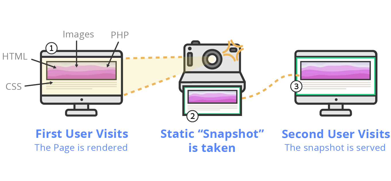 """An illustartions demonstarting what is page caching. Once the first visitor enters the page a """"snapshot"""" of the rendered page is taken and served to next visitor"""