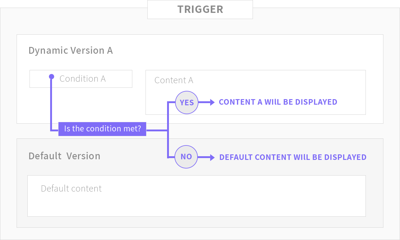 An illustration showing that dynamic trigger is comprised of dynamic version and a default version. If the condition of the dynamic version is met the version will be displayed. If not, the default version will be displayed.