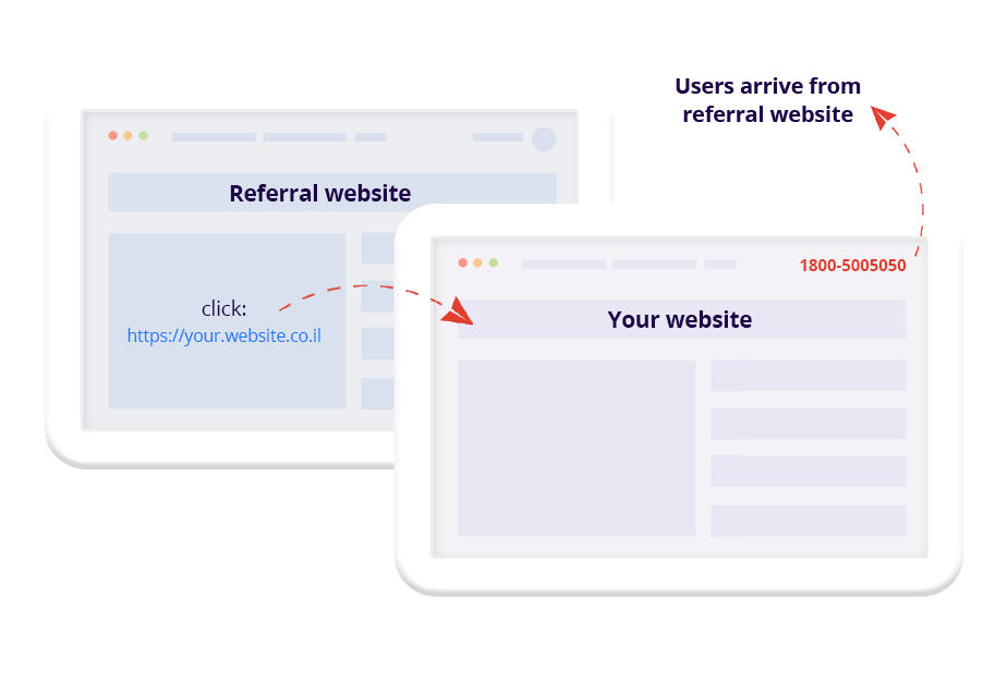 Display a different phone number to track visitors from Google Ads